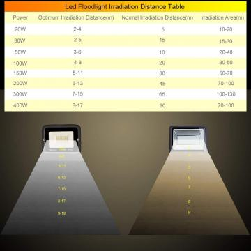 bapro 50W LED Outdoor Floodlight,Led Floodlight Super Bright, Garden Lights Cold White(6000K), IP65 Waterproof Outdoor Flood Light Wall Light Perfect for Garage, Garden,Forecourt[Energy Class A+]…