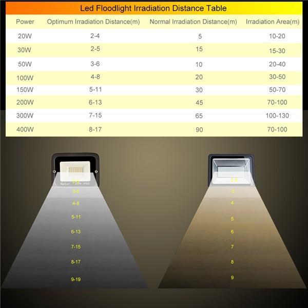 bapro 400W LED Outdoor Floodlight,Led Floodlight Super Bright, Garden Lights Warm White(3000K), IP66 Waterproof Outdoor Flood Light Wall Light Perfect for Garage, Garden, Forecourt[Energy Class A+]